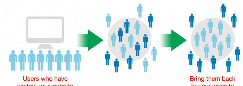 An Introduction to Ad Retargeting
